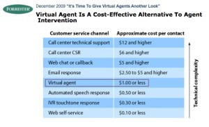 """Industry data shows a unit measure: """"cost incurred per interaction."""""""