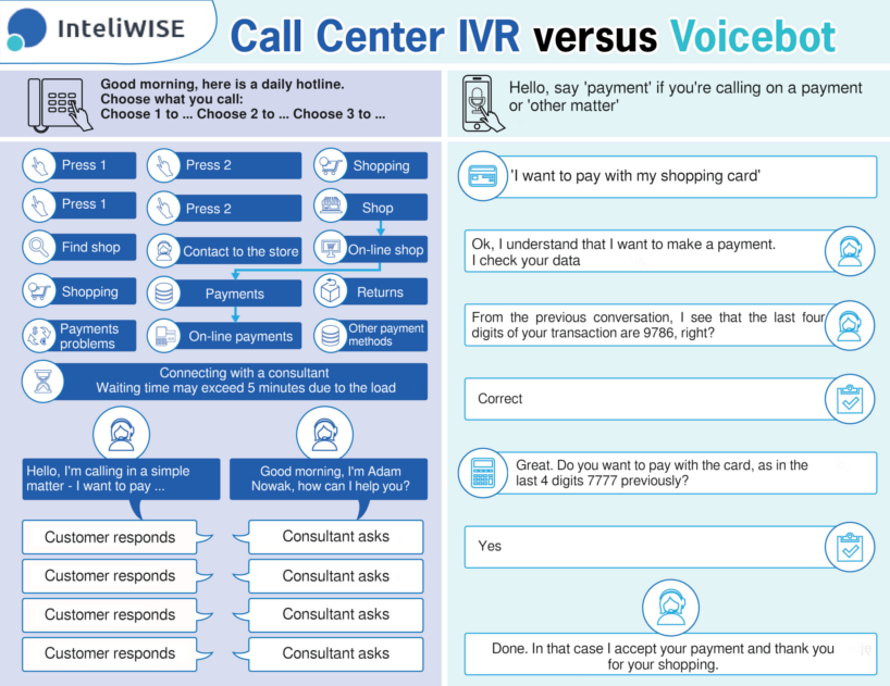Voicebots are the new IVR for hotlines