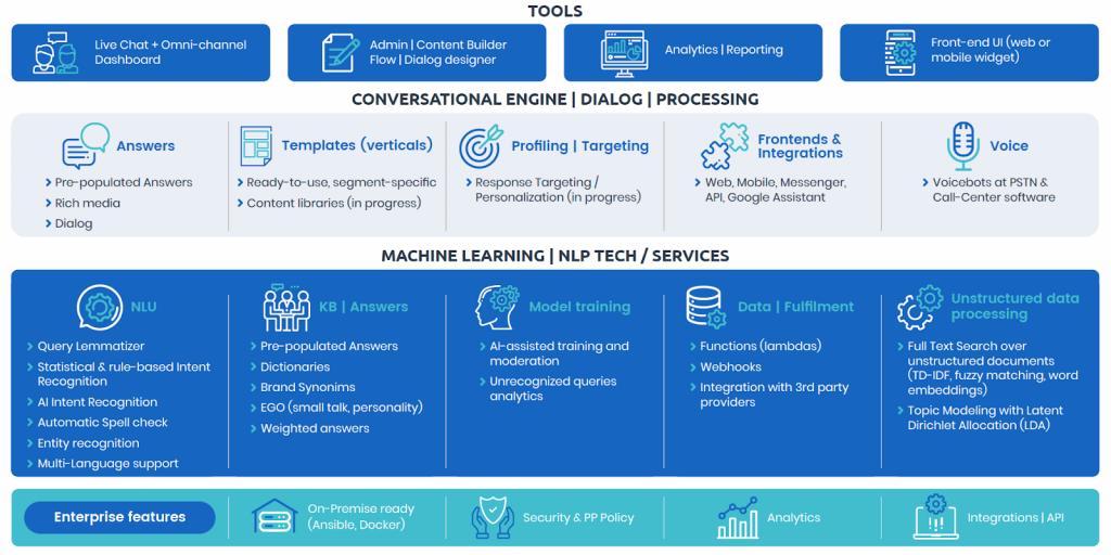 Wybrane technologie Ai / Machine Learning, stanowiące fundament działania Chatbota rozpoznającego język naturalny.
