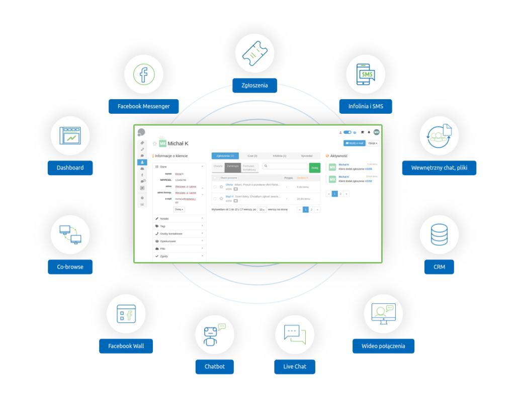 Intuicyjny Helpdesk dla konsultantów lub zespołów sprzedaży do lepszej, zintegrowanej obsługi klienta. Umożliwia firmom pracę zdalną, home office. Obsługa ticketów, formularzy, wewnętrzny crm, wideopołączenia, współprzeglądanie i chatbot w jednym miejscu.