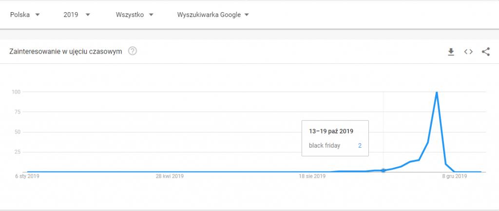 black friday 2019 google trends