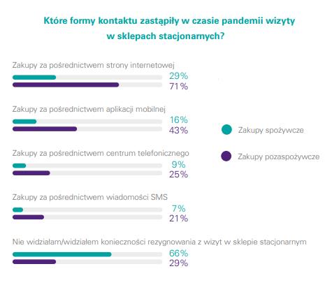preferencje zakupowe Polaków w dobie pandemii koronawirusa raport kpmg
