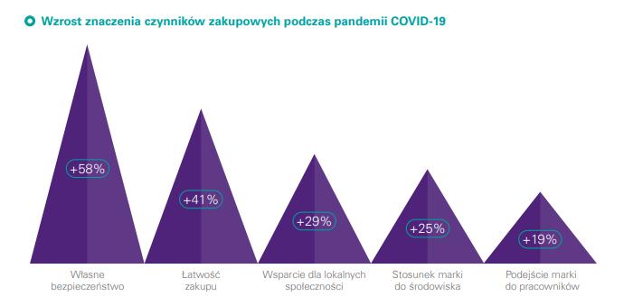 raport kpmg wzrost znaczenia czynników zakupowych w dobie COVID-19