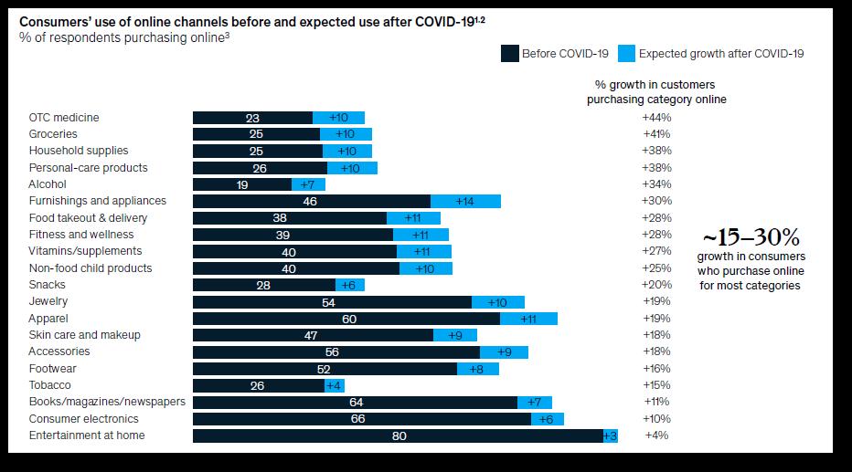 Wykorzystywanie przez konsumentów kanałów online przed i oczekiwane wykorzystanie po COVID-19