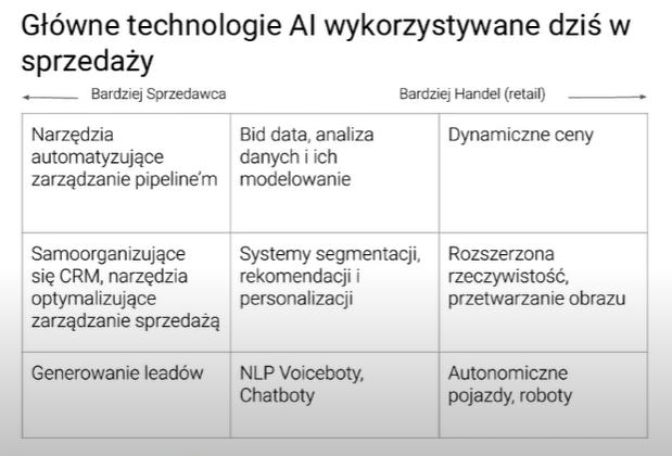 Główne technologie AI wykorzystywane w sprzedaży