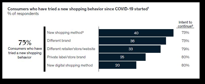 nowe zachowania zakupowe konsumentów od rozpoczęcia COVID-19 raport McKinsey&Company