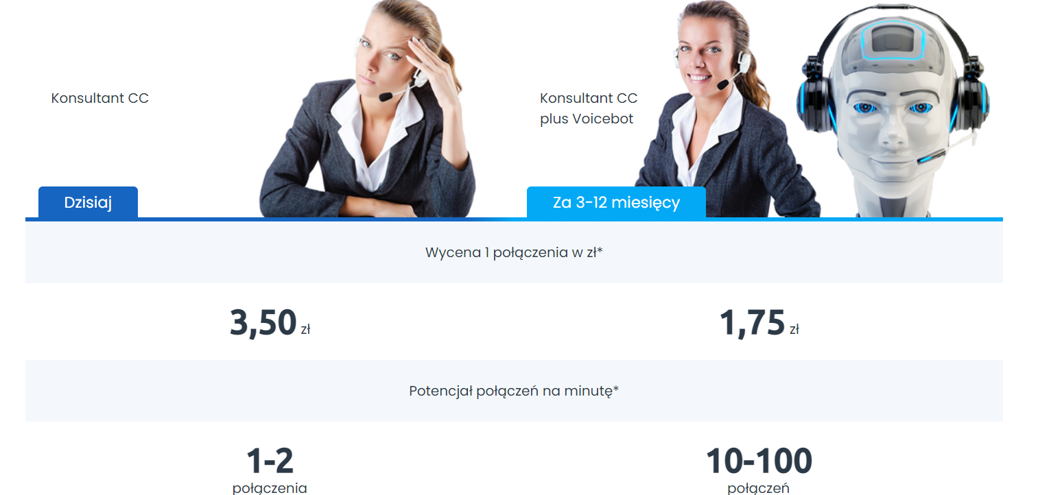 Zmniejszenie kosztów obsługi w call center przy użyciu voicebota