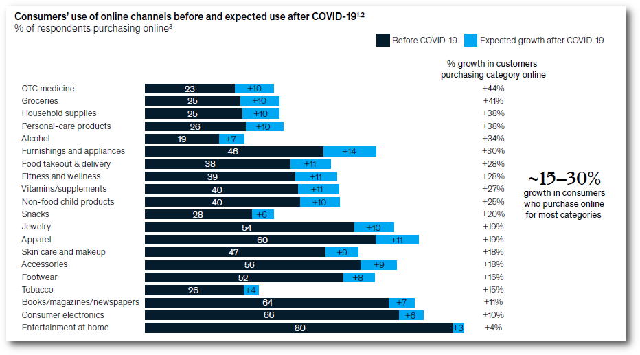 Consumer use of channels online before and expected use after COVID19