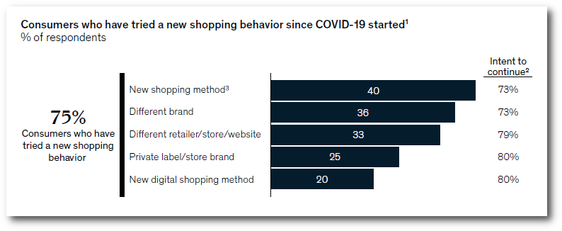 new consumer buying behavior from starting COVID19 report McKinsey&Company